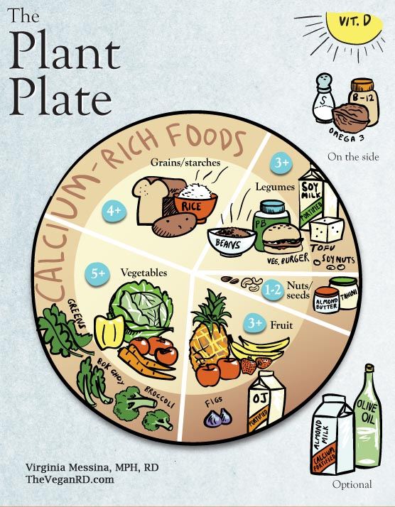 the plant plate \u2013 the vegan rd Vegan Vs. Vegan
